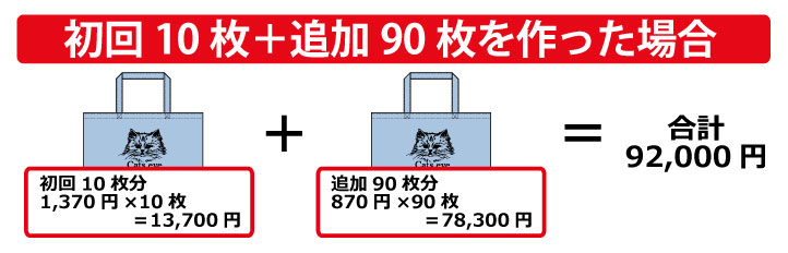 バッグ製作費